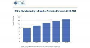Chinese manufacturers tipped to spend $127b annually on IoT