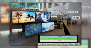 NTT DOCOMO and Sharp achieve 8K video transmission via 5G