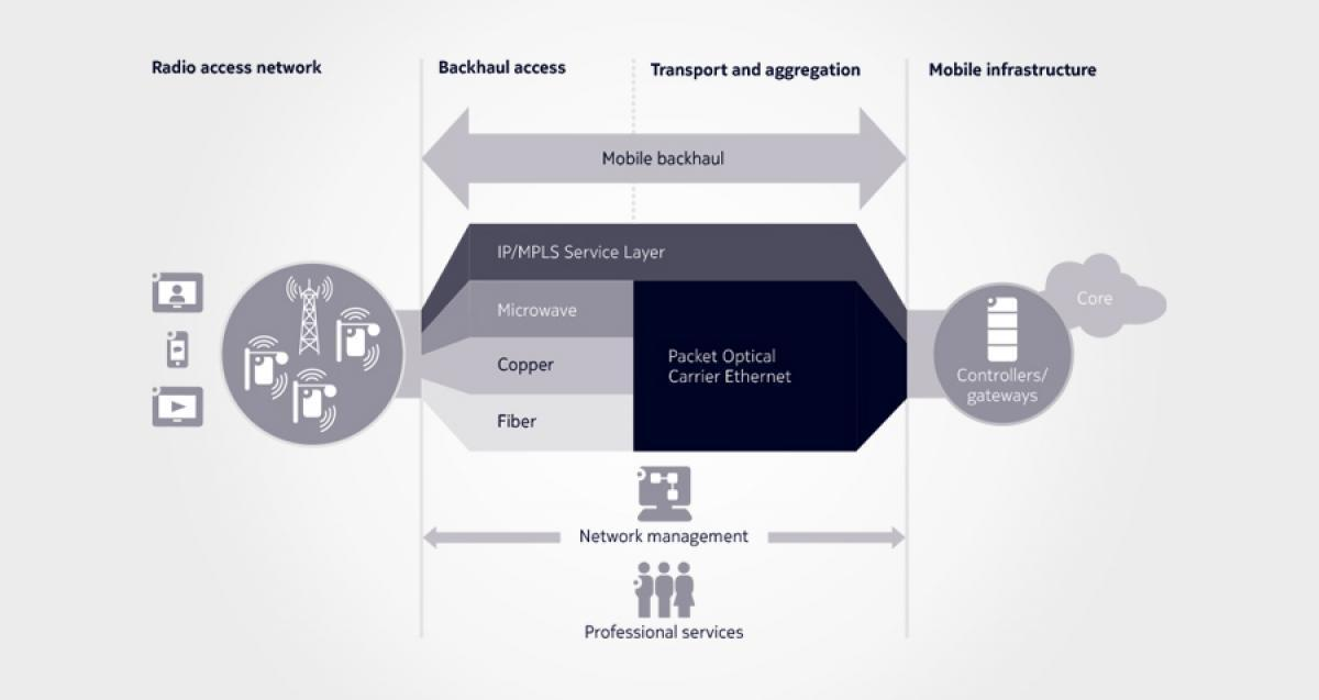 China Mobile and Nokia deploying GPON backhaul network in