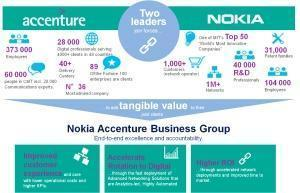 Nokia Accenture Business Group formed to transition CSPs and enterprises to modern digital networks