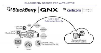BlackBerry QNX launches advanced software platform for autonomous and connected cars