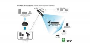 SES extends e-health satellite platform contract with Luxembourg Gov.