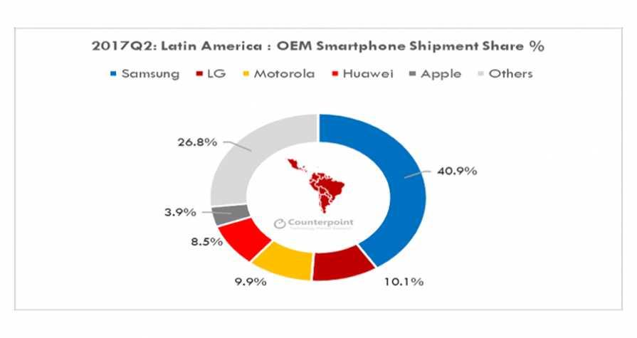 Samsung leads Latin America's smartphone marketshare