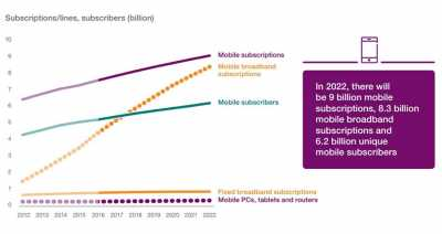 5G subscriptions to surpass half a billion by 2022