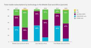 Ericsson Mobility Report: 17m 5G subscriptions in MENA by 2023