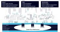'Smart City Playbook' commissioned by Nokia identifies best practices from 22 smart cities around the world